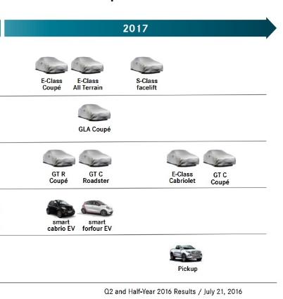 Cronograma confirma Pickup, GLA Coupé, AMG GT C Roadster e Coupé Screenshot_4691