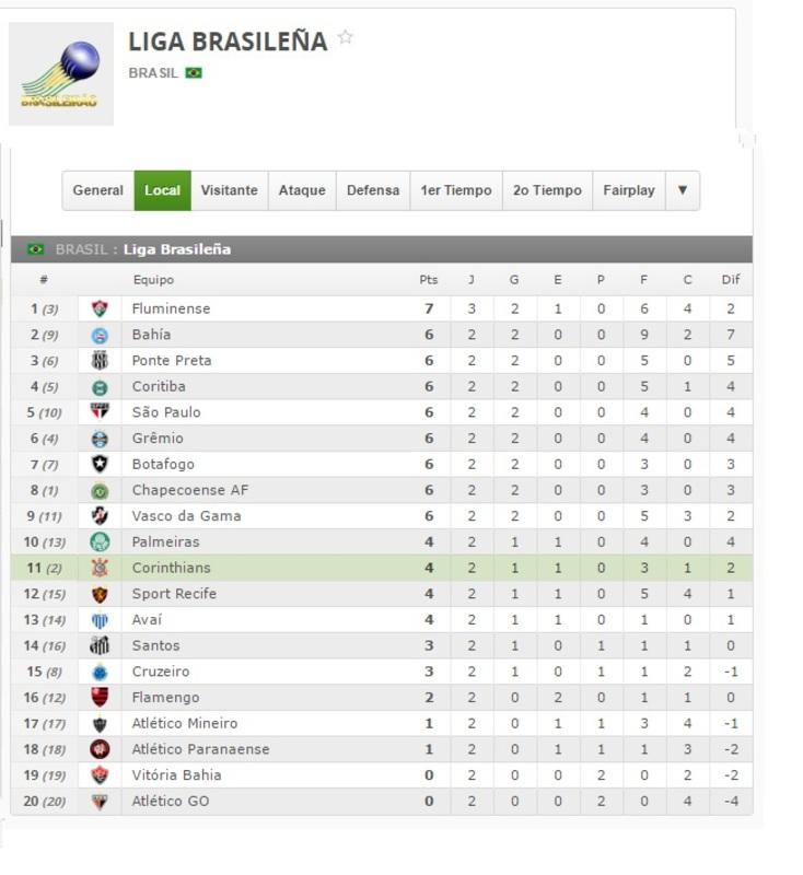 Corinthians LOCAL