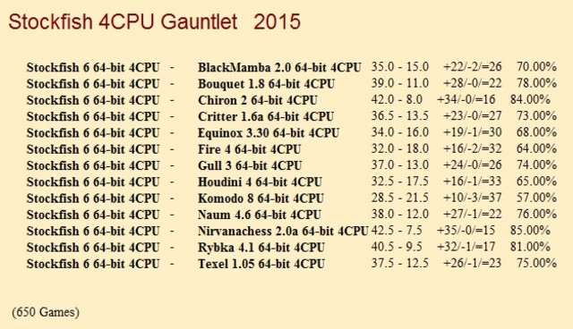 Stockfish 6 64-bit 4CPU Gauntlet for CCRL 40/40 Stockfish_6_64_bit_4_CPU_Gauntlet