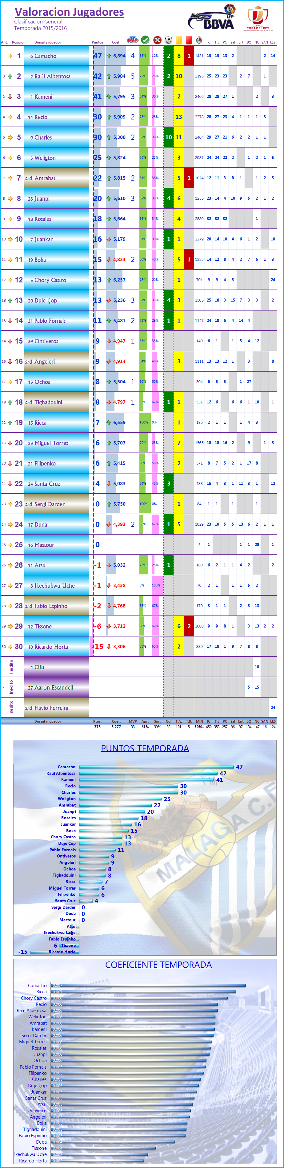 LOS MEJORES DEL MALAGA CF. Temp.2015/16: J32ª: GRANADA CF 0-0 MALAGA CF Los_Mdel_MCF_General