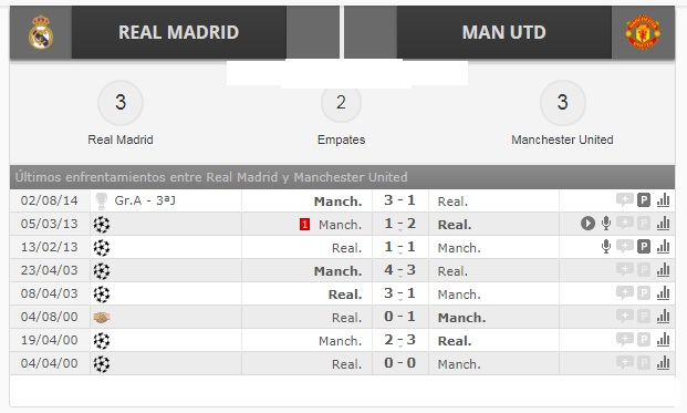 real madrid vs manchester