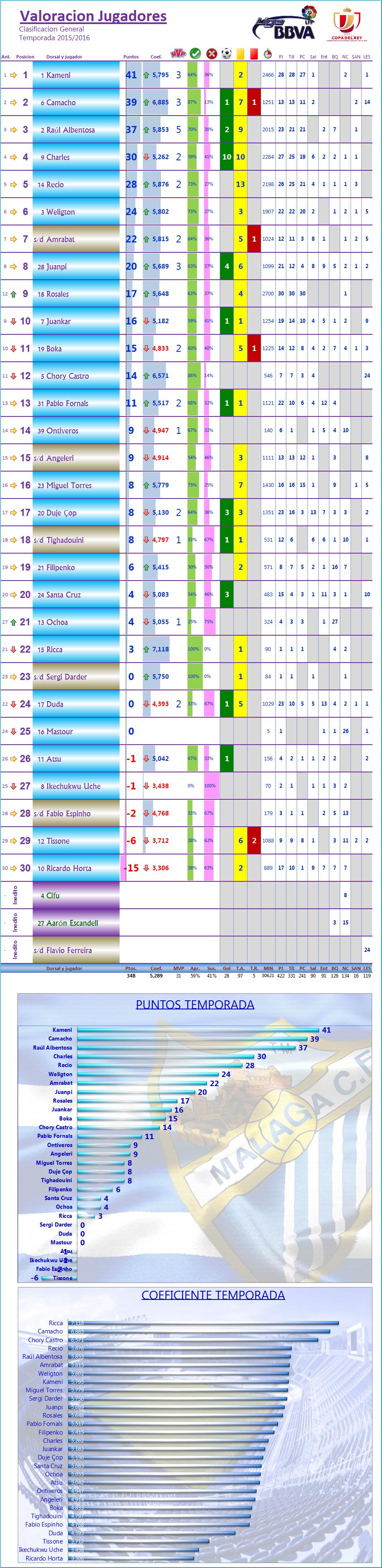 LOS MEJORES DEL MALAGA CF. Temp.2015/16: J30ª: REAL BETIS 0-1 MALAGA CF Los_Mdel_MCF_General