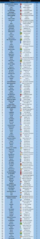 PLANTILLAS TEMPORADA 16/17. Cuadro completo de plantillas y goleadores(página1) Carrusel