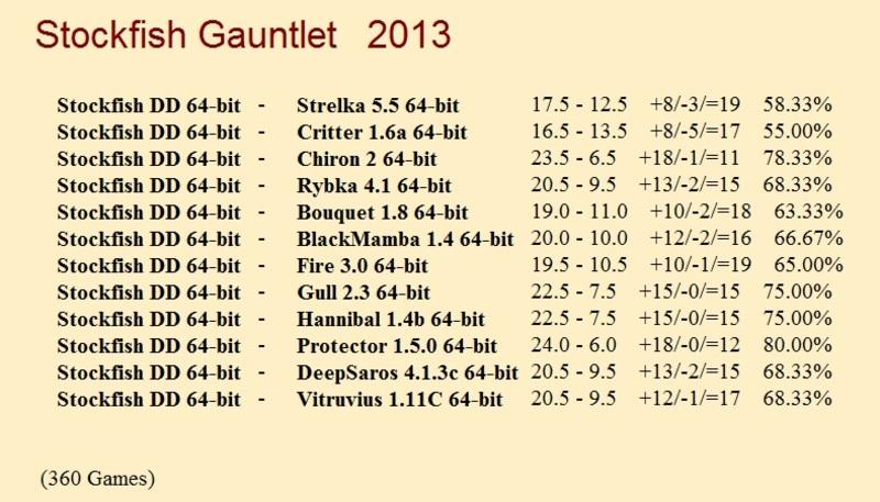 Stockfish DD 64-bit Gauntlet for CCRL 40/40 Stockfish_DD_64_bit_Gauntlet