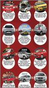 Fiat in Brasile - Pagina 23 Infogr_fico_Palio_Tamanho_certo