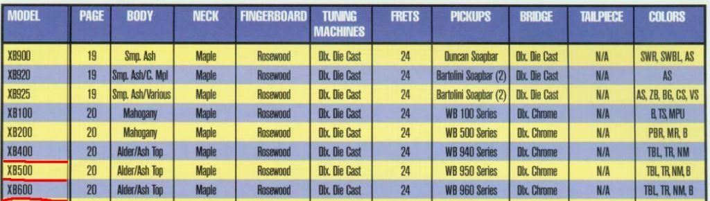 Washburn Bantan Series: XB500 e XB600 Washburn