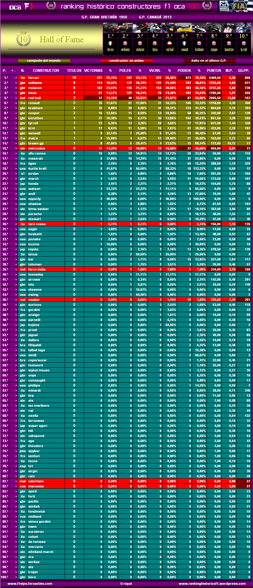 Ranking Histórico F1 (OCA 100) Oca10013canc