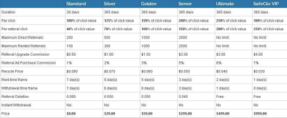 Safeclix - hasta $0.01 por clic - minimo $2.00 - Pago por PZ, PP, STP, PM Safeclix