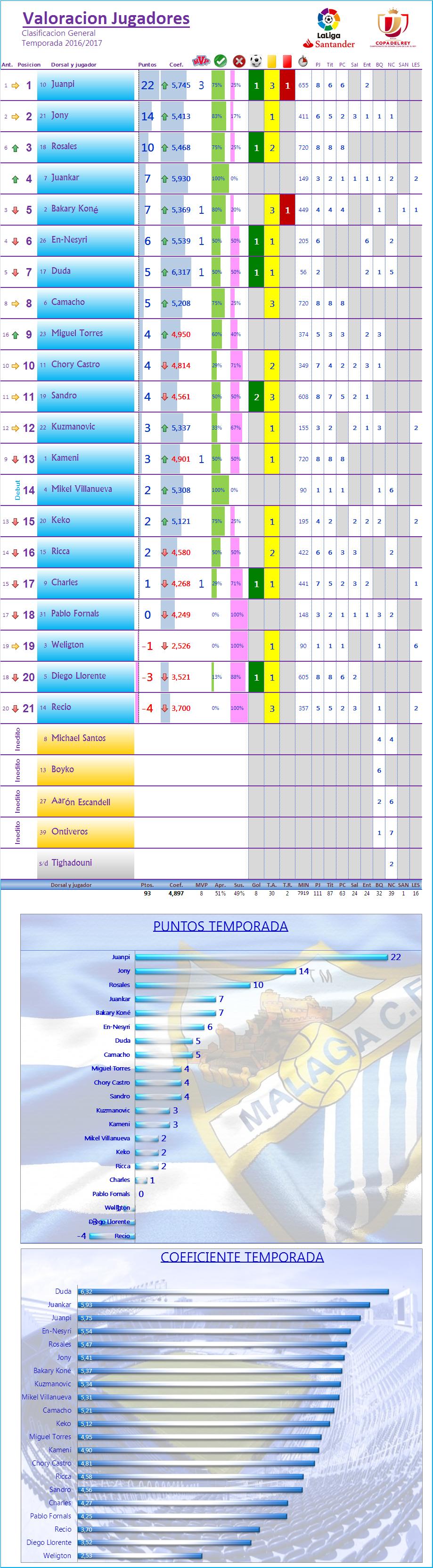 LOS MEJORES DEL MALAGA CF. Temp.2016/17: J9ª: MALAGA CF 4-0 CD LEGANES Los_Mdel_MCF_General