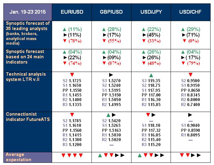 NordFX.com - ECN/STP, MT4, MT5, Multiterminal broker - Page 3 Forecast_19_23_Jan_15