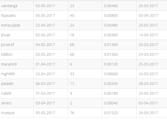 [PAGANDO] GTPTC - Standard - Refback 80% - Mínimo 2$ - Rec. pago 4 - Página 2 GTPTC_REFRIDOS_05-05