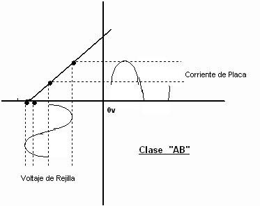 Tipo Amplificación, A, AB, D, XD... - Página 2 Clase-_AB