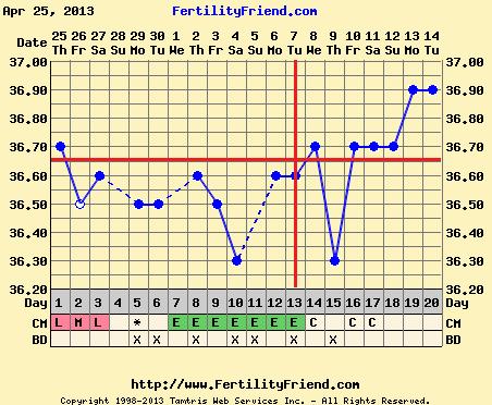 temperatura - Plodni i neplodni dani- metode - Page 3 Chartgraph_module_php
