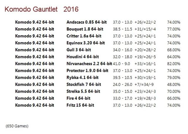 Komodo 9.42 64-bit Gauntlet for CCRL 40/40 Komodo_9_42_64_bit_Gauntlet