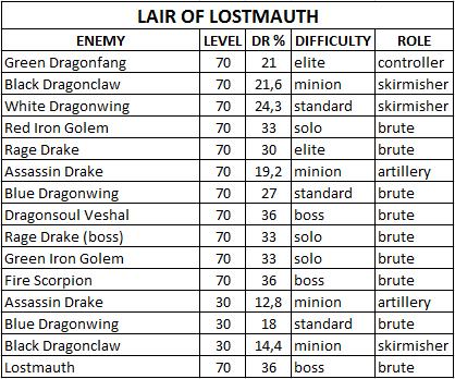 Таблица сопротивляемости боссов/мобов Lair_of_Lostmauth