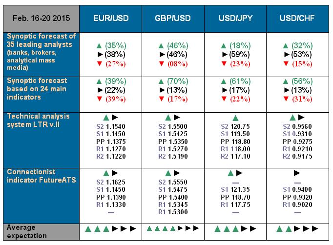 NordFX.com - ECN/STP, MT4, MT5, Multiterminal broker - Page 3 Forecast_16_20_Feb_15