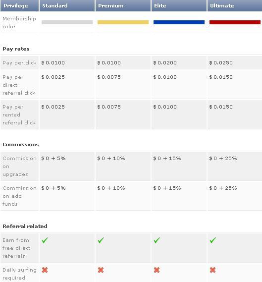 Roadbux - $0.01 por clic - minimo $1.00 - Pago por PZ, PP, EP, OkPay, PM - Premium Gratis Roadbux