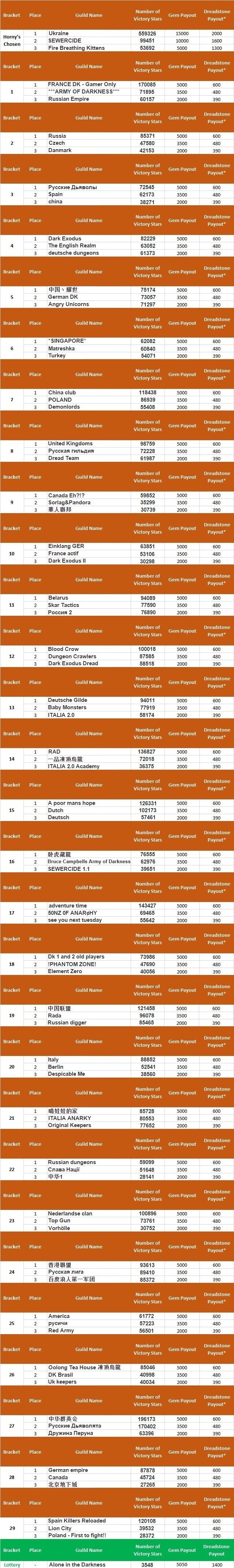 Tournoi 50 Tournament50