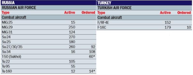 Black Sea Fleet vs Turkish Navy Untitled