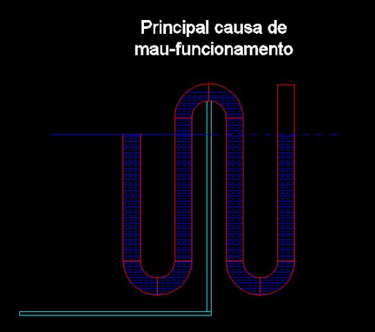 Sistema Overflow Principal_causa_de_mau_funcionamento