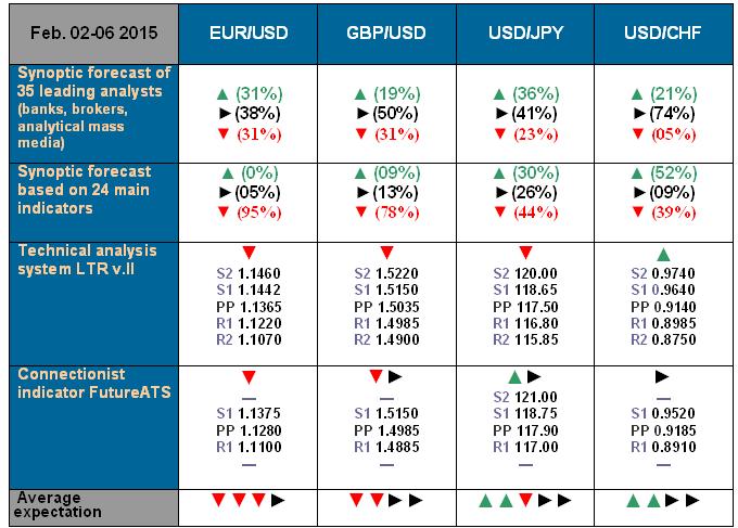 NordFX.com - ECN/STP, MT4, MT5, Multiterminal broker - Page 3 Forecast_2_6_Feb_15
