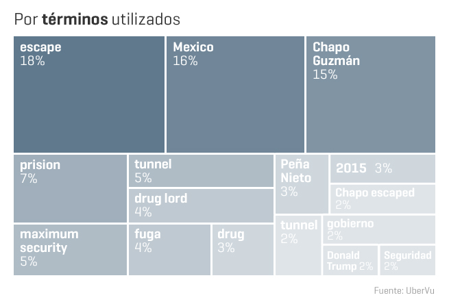 Se fuga el Chapo Guzman.. de nuevo - Página 2 Grafica