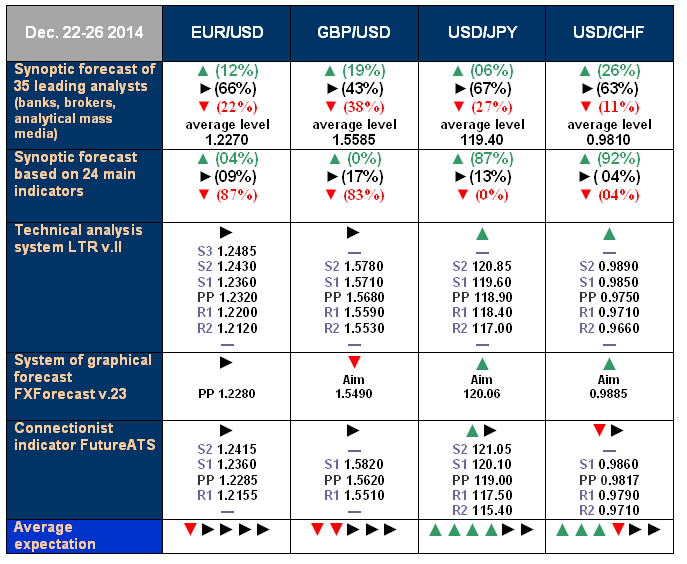 NordFX.com - ECN/STP, MT4, MT5, Multiterminal broker - Page 3 Forecast_22_26_Dec_14