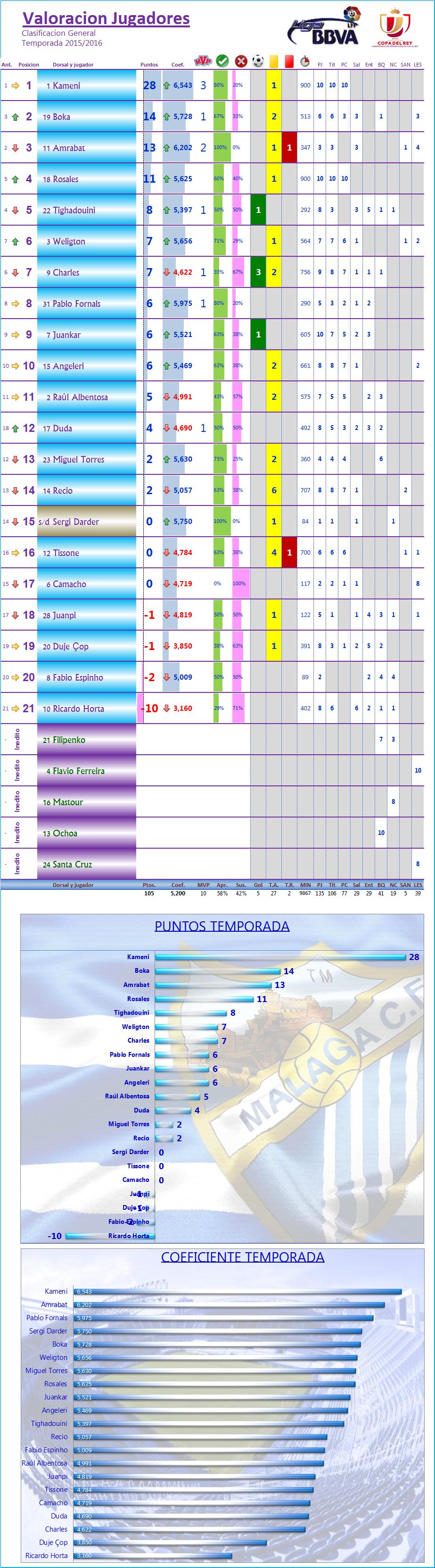 LOS MEJORES DEL MALAGA CF. Temp.2015/16: J11ª: MALAGA CF 0-1 REAL BETIS Los_Mdel_MCF_General