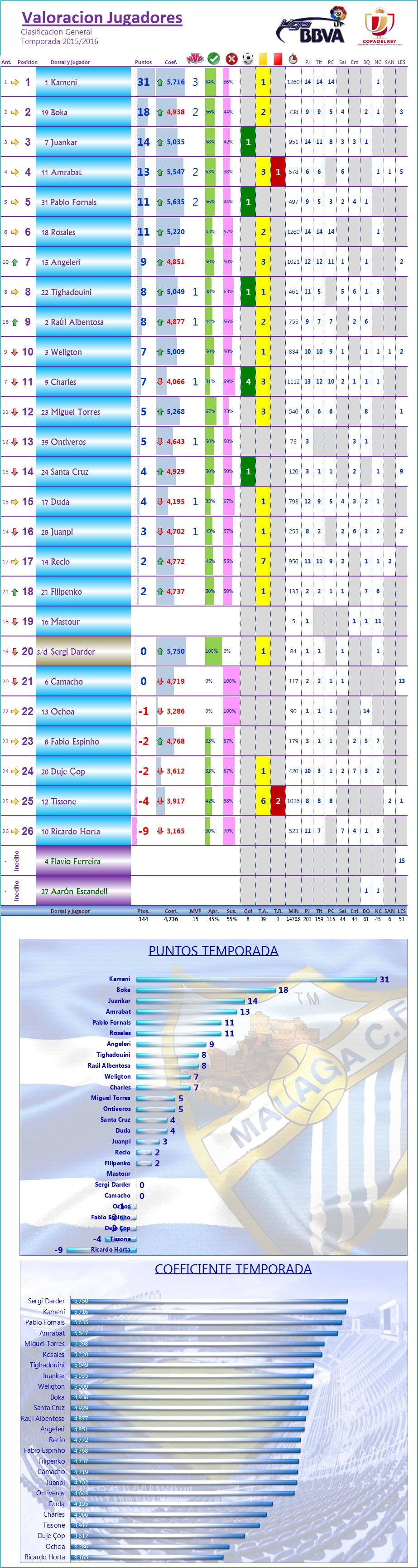 LOS MEJORES DEL MALAGA CF. Temp.2015/16: J15ª: RAYO VALLECANO 1-2 MALAGA CF Los_Mdel_MCF_General