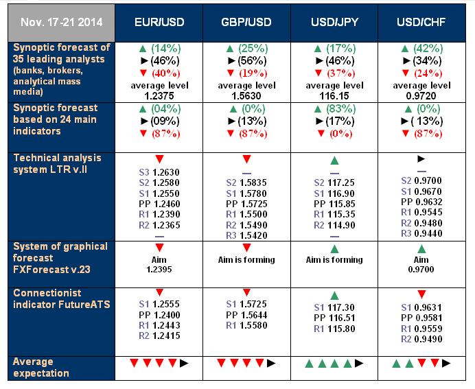 NordFX.com - ECN/STP, MT4, MT5, Multiterminal broker - Page 2 Forecast_17_21_Nov_14