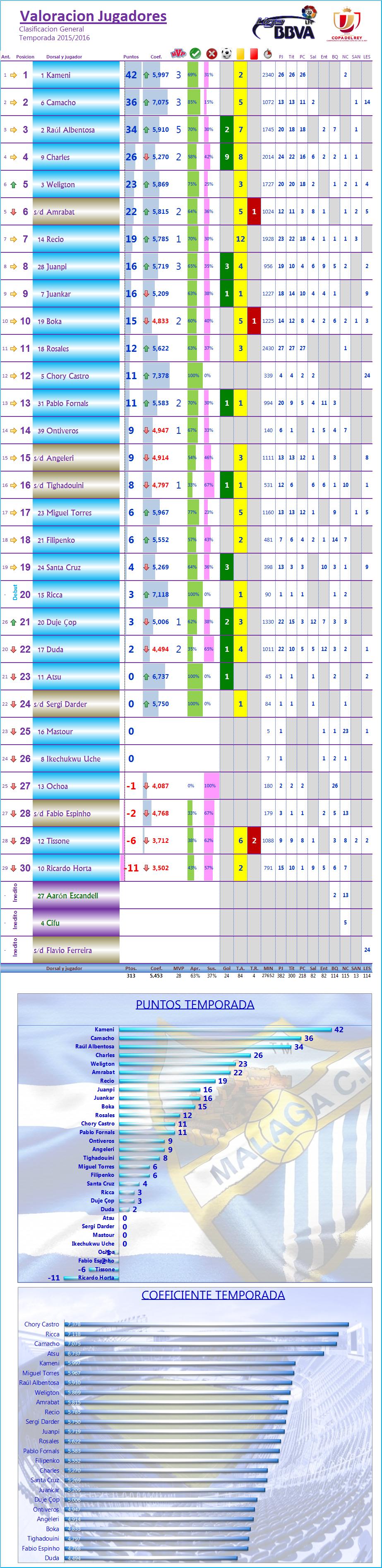 LOS MEJORES DEL MALAGA CF. Temp.2015/16: J27ª: MALAGA CF 1-2 VALENCIA CF Los_Mdel_MCF_General