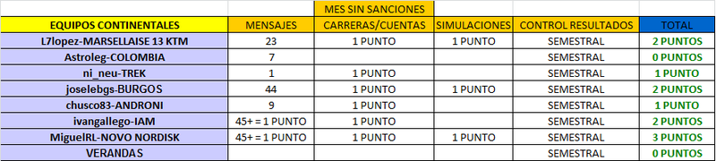 CLASIFICACIÓN CARNET MANAGER 2015 CONTINENTALES_SEPTIEMBRE