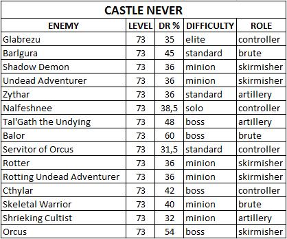 Таблица сопротивляемости боссов/мобов Castle_Never