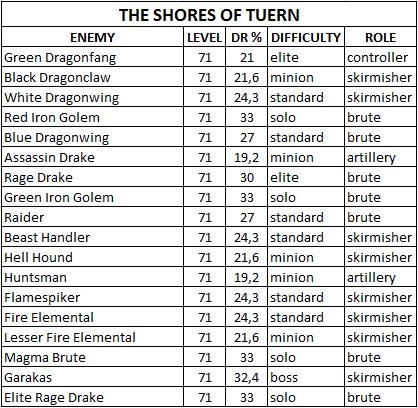 Таблица сопротивляемости боссов/мобов The_Shores_of_Tuern