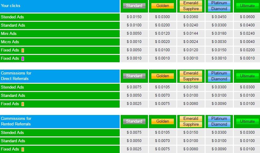 Mydollarbux  - $0.01 por clic - minimo $2.00 - Pago por PayZa, Skrill, Neteller, Payoneer, BitCoin Wallet + Golden Gratis! Mydollar