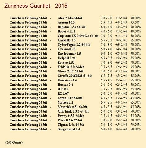 Zurichess Fribourg 64-bit Gauntlet for CCRL 40/40 Zurichess_Fribourg_64_bit_Gauntlet