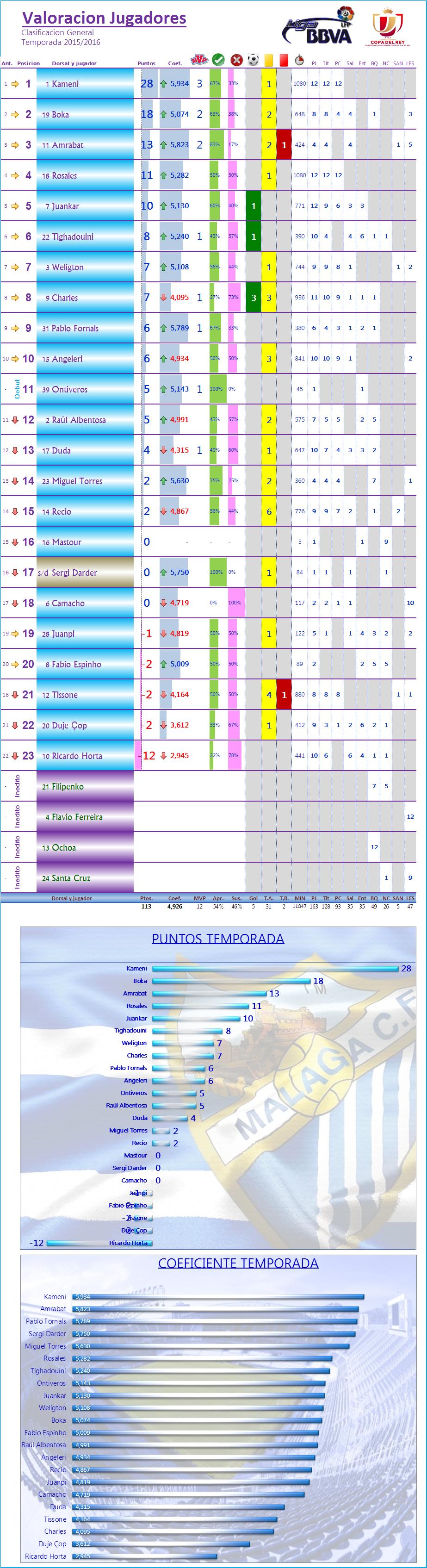 LOS MEJORES DEL MALAGA CF. Temp.2015/16: J13ª: MALAGA CF 2-2 GRANADA CF Los_Mdel_MCF_General