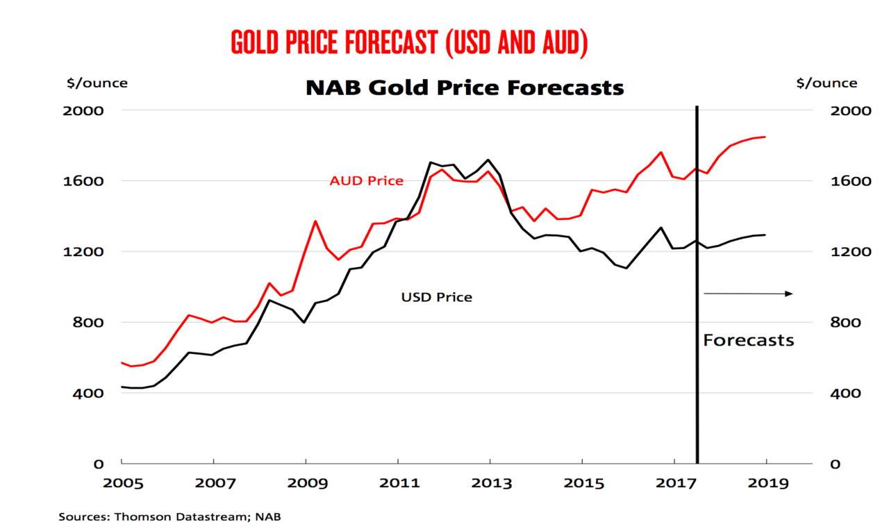 Cập nhật tin tức thị trường vàng (daily) - Page 39 Image