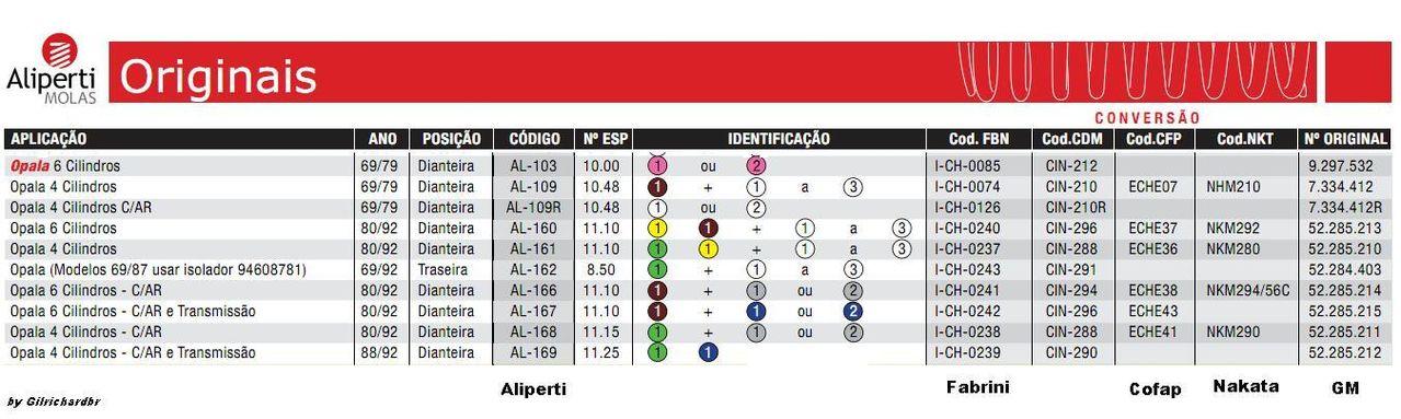 9de7ae017e Tabela Completa de Identificação Molas Opala e Caravan Tabela_de_Molas_Opala