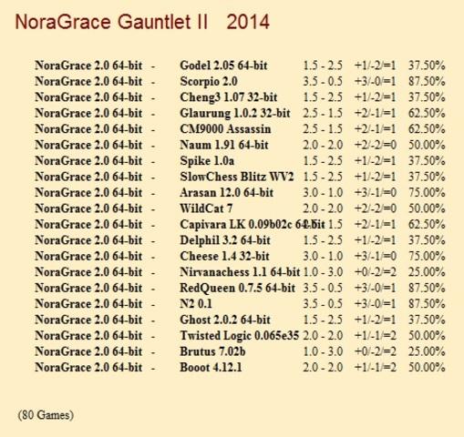NoraGrace 2.0 64-bit Gauntlets for CCRL 40/40 Nora_Grace_2_0_64_bit_Gauntlet_II