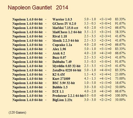 Napoleon 1.4.0 64-bit Gauntlets for CCRL 40/40 Napoleon_1_4_0_64_bit_Gauntlet