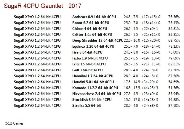SugaR XPrO 1.2 64-bit 4CPU Gauntlet for CCRL 40/40 Suga_R_XPr_O_1.2_64-bit_4_CPU_Gauntlet