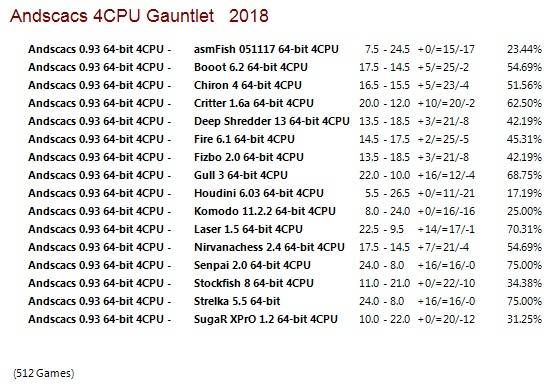 Andscacs 0.93 64-bit 4CPU Gauntlet for CCRL 40/40 Andscacs_0.93_64-bit_4_CPU_Gauntlet