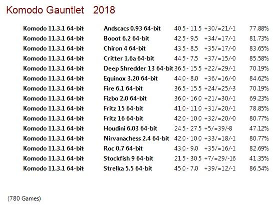 Komodo 11.3.1 64-bit Gauntlet for CCRL 40/40 Komodo_11.3.1_64-bit_Gauntlet