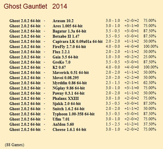 Ghost 2.0.2 64-bit Gauntlet for CCRL 40/40 Ghost_2_0_2_64_bit_Gauntlet