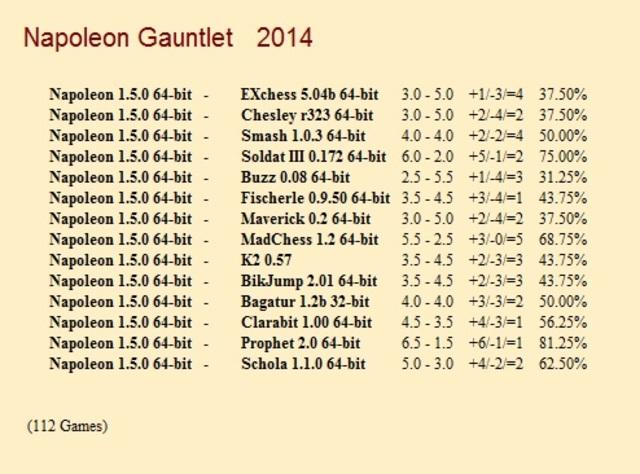 Napoleon 1.5.0 64-bit Gauntlet for CCRL 40/40 Napoleon_1_5_0_64_bit_Gauntlet