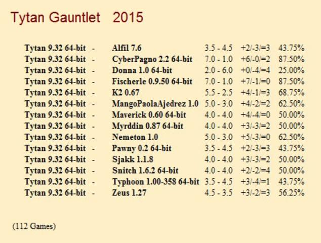 Tytan 9.32 64-bit Gauntlet for CCRL 40/40 Tytan_9_32_64_bit_Gauntlet