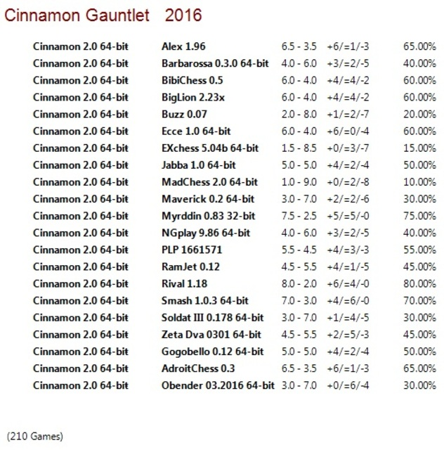 Cinnamon 2.0 64-bit Gauntlet for CCRL 40/40 Cinnamon_2_0_64_bit_Gauntlet