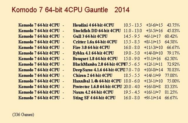 Komodo 7 64-bit 4CPU Gauntlet for CCRL 40/40 Komodo_7a_64_bit_4_CPU_Gauntlet_update_4