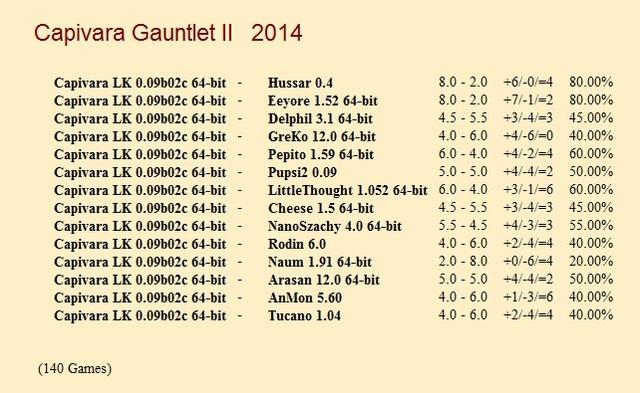 Capivara LK 0.09b02c 64-bit Gauntlets for CCRL 40/40 Capivara_LK_0_09b02c_64_bit_Gauntlet_II
